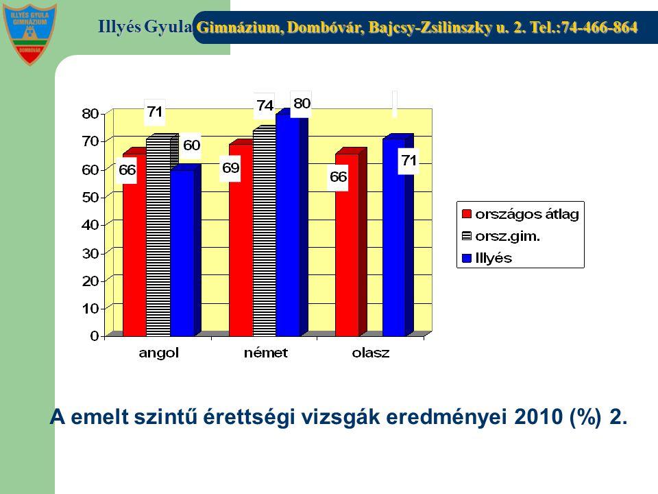 Illyés Gyula Gimnázium, Dombóvár, Bajcsy-Zsilinszky u. 2. Tel.:74-466-864 A emelt szintű érettségi vizsgák eredményei 2010 (%) 2.