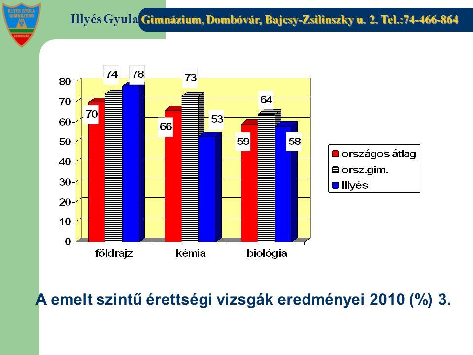 Illyés Gyula Gimnázium, Dombóvár, Bajcsy-Zsilinszky u. 2. Tel.:74-466-864 A emelt szintű érettségi vizsgák eredményei 2010 (%) 3.