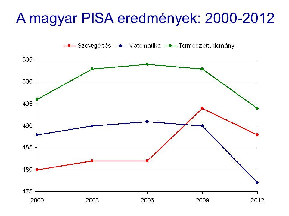 A magyar PISA eredmények: 2000-2012