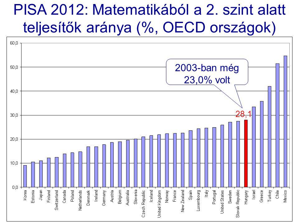 PISA 2012: Matematikából a 2.