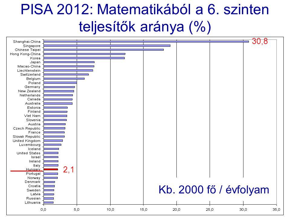 PISA 2012: Matematikából a 6. szinten teljesítők aránya (%) 2,1 30,8 Kb. 2000 fő / évfolyam