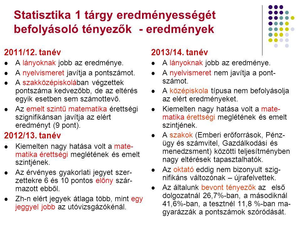 Statisztika 1 tárgy eredményességét befolyásoló tényezők - eredmények 2011/12. tanév A lányoknak jobb az eredménye. A nyelvismeret javítja a pontszámo