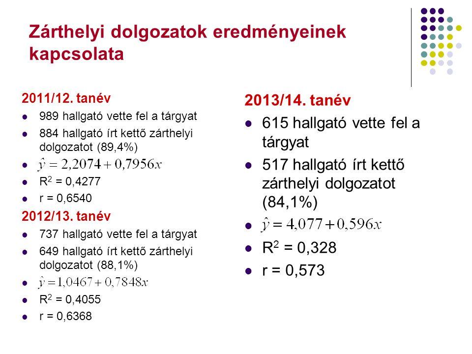 Zárthelyi dolgozatok eredményeinek kapcsolata 2011/12. tanév 989 hallgató vette fel a tárgyat 884 hallgató írt kettő zárthelyi dolgozatot (89,4%). R 2