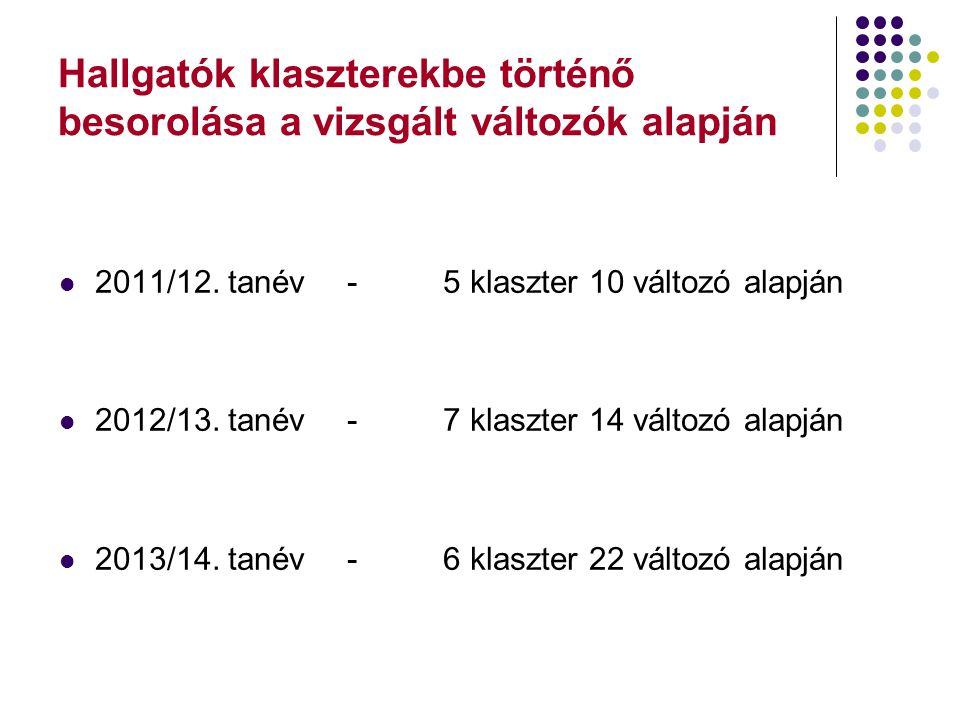 Hallgatók klaszterekbe történő besorolása a vizsgált változók alapján 2011/12. tanév-5 klaszter 10 változó alapján 2012/13. tanév-7 klaszter 14 változ