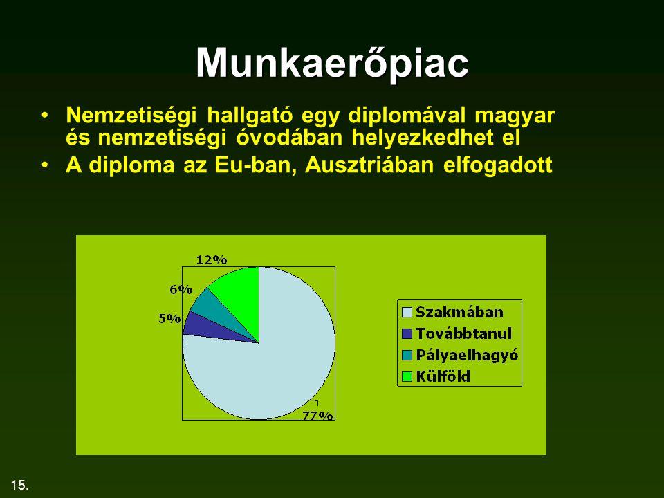15. Munkaerőpiac Nemzetiségi hallgató egy diplomával magyar és nemzetiségi óvodában helyezkedhet el A diploma az Eu-ban, Ausztriában elfogadott