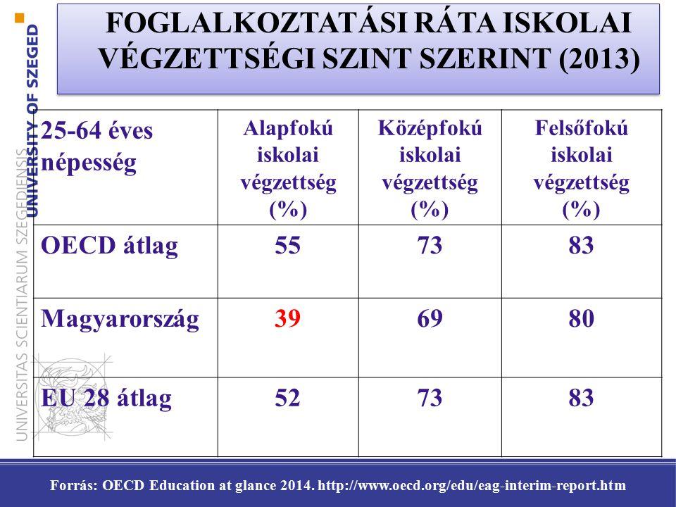 25-64 éves népesség Alapfokú iskolai végzettség (%) Középfokú iskolai végzettség (%) Felsőfokú iskolai végzettség (%) OECD átlag557383 Magyarország396980 EU 28 átlag527383 Forrás: OECD Education at glance 2014.