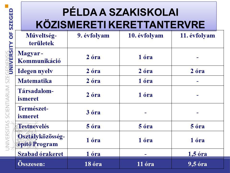 PÉLDA A SZAKISKOLAI KÖZISMERETI KERETTANTERVRE Műveltség- területek 9.