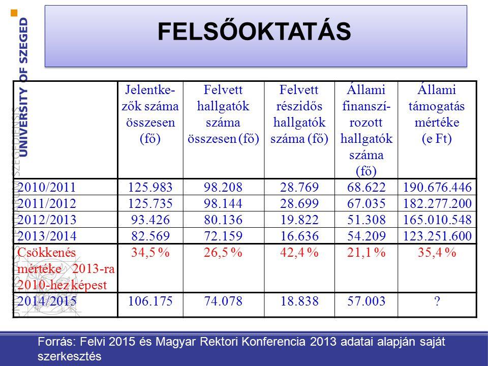 Jelentke- zők száma összesen (fő) Felvett hallgatók száma összesen (fő) Felvett részidős hallgatók száma (fő) Állami finanszí- rozott hallgatók száma (fő) Állami támogatás mértéke (e Ft) 2010/2011125.98398.20828.76968.622190.676.446 2011/2012125.73598.14428.69967.035182.277.200 2012/201393.42680.13619.82251.308165.010.548 2013/201482.56972.15916.63654.209123.251.600 Csökkenés mértéke 2013-ra 2010-hez képest 34,5 %26,5 %42,4 %21,1 %35,4 % 2014/2015106.17574.07818.83857.003.