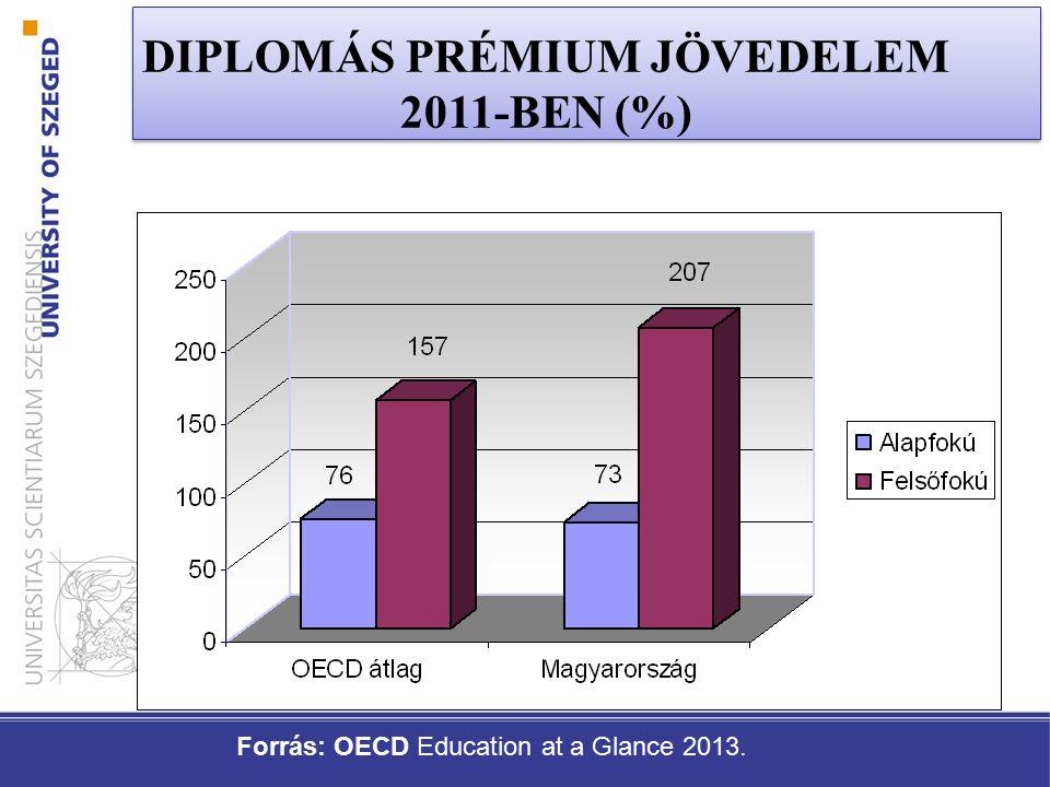 DIPLOMÁS PRÉMIUM JÖVEDELEM 2011-BEN (%) Forrás: OECD Education at a Glance 2013.