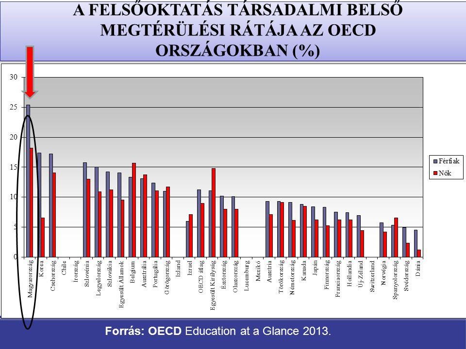 A FELSŐOKTATÁS TÁRSADALMI BELSŐ MEGTÉRÜLÉSI RÁTÁJA AZ OECD ORSZÁGOKBAN (%) Forrás: OECD Education at a Glance 2013.
