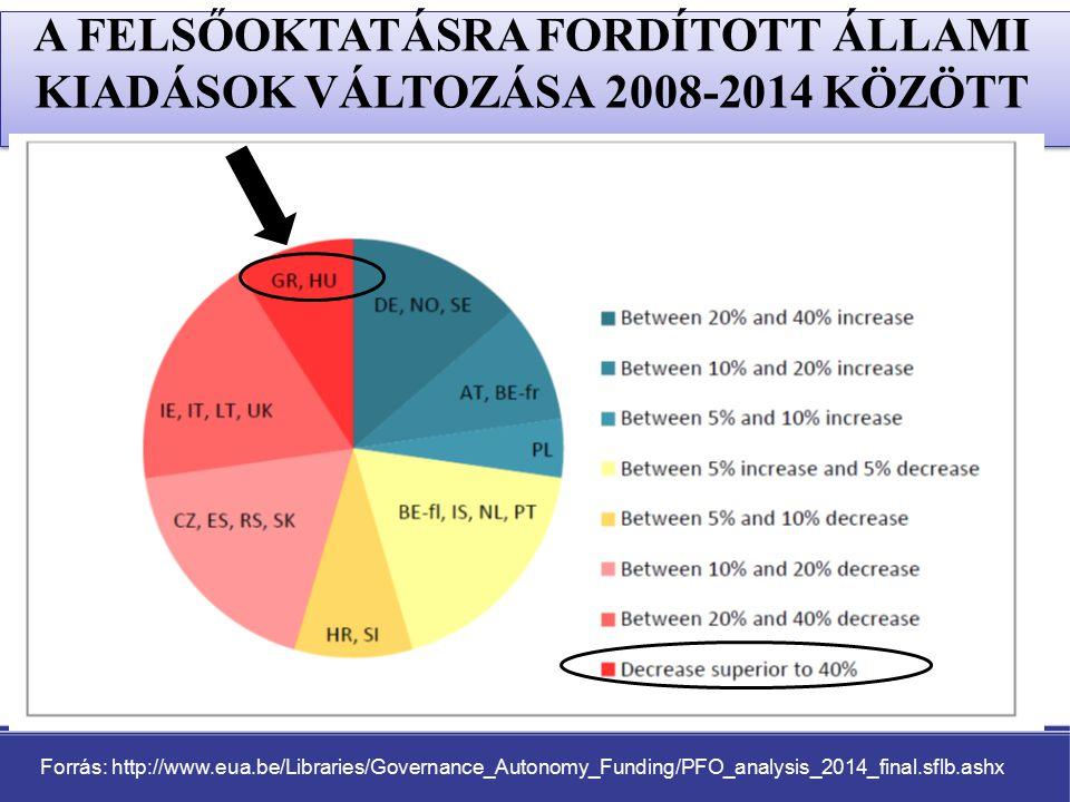A FELSŐOKTATÁSRA FORDÍTOTT ÁLLAMI KIADÁSOK VÁLTOZÁSA 2008-2014 KÖZÖTT Forrás: http://www.eua.be/Libraries/Governance_Autonomy_Funding/PFO_analysis_2014_final.sflb.ashx