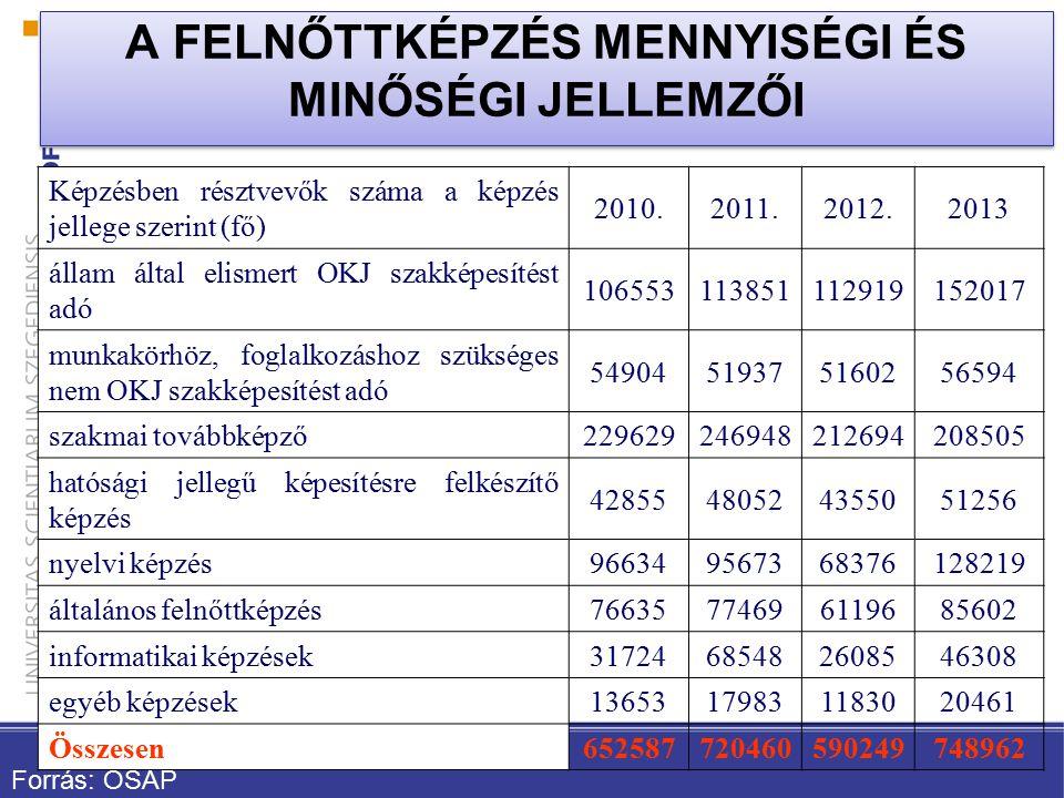 Képzésben résztvevők száma a képzés jellege szerint (fő) 2010.2011.2012.2013 állam által elismert OKJ szakképesítést adó 106553113851112919152017 munkakörhöz, foglalkozáshoz szükséges nem OKJ szakképesítést adó 54904519375160256594 szakmai továbbképző229629246948212694208505 hatósági jellegű képesítésre felkészítő képzés 42855480524355051256 nyelvi képzés966349567368376128219 általános felnőttképzés76635774696119685602 informatikai képzések31724685482608546308 egyéb képzések13653179831183020461 Összesen652587720460590249748962 A FELNŐTTKÉPZÉS MENNYISÉGI ÉS MINŐSÉGI JELLEMZŐI Forrás: OSAP
