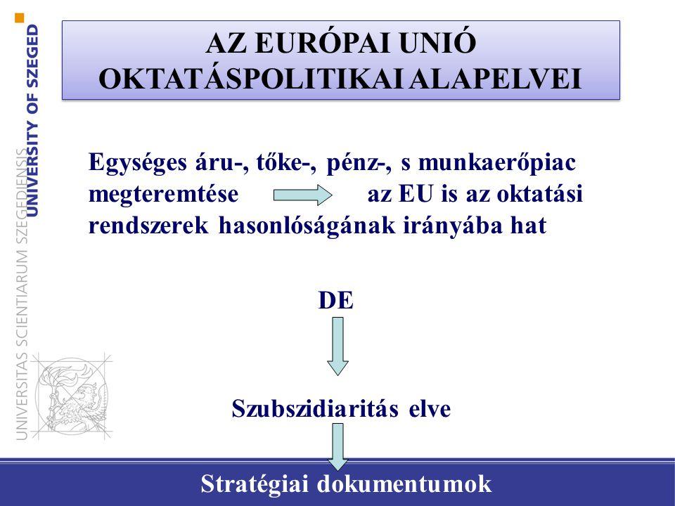 Egységes áru-, tőke-, pénz-, s munkaerőpiac megteremtése az EU is az oktatási rendszerek hasonlóságának irányába hat DE Szubszidiaritás elve Stratégiai dokumentumok AZ EURÓPAI UNIÓ OKTATÁSPOLITIKAI ALAPELVEI