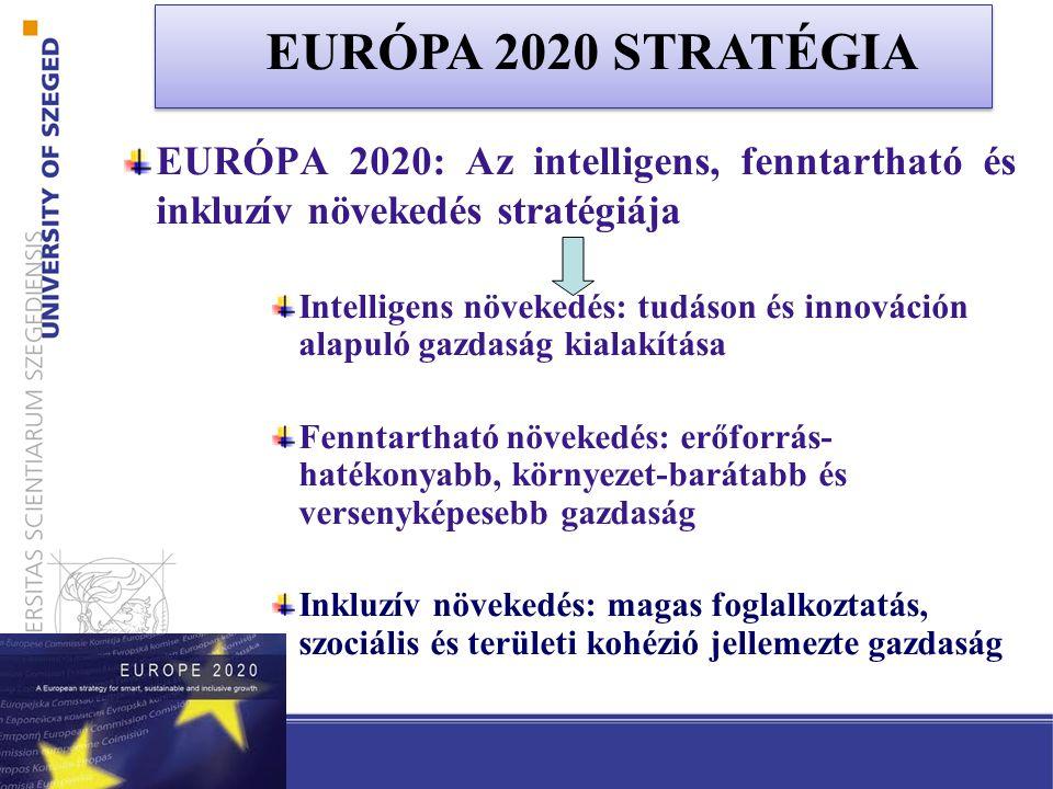 EURÓPA 2020: Az intelligens, fenntartható és inkluzív növekedés stratégiája Intelligens növekedés: tudáson és innováción alapuló gazdaság kialakítása Fenntartható növekedés: erőforrás- hatékonyabb, környezet-barátabb és versenyképesebb gazdaság Inkluzív növekedés: magas foglalkoztatás, szociális és területi kohézió jellemezte gazdaság EURÓPA 2020 STRATÉGIA