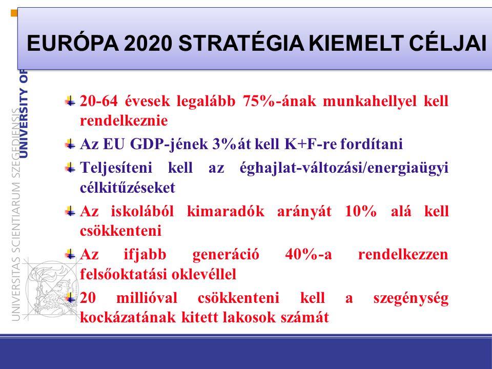 Sodródás Ambiciózus európai kezdeményezések Foglalkoztatáspolitika Oktatáspolitika Gazdasági visszaesés Források szűkülése HAZAI FOLYAMATOK
