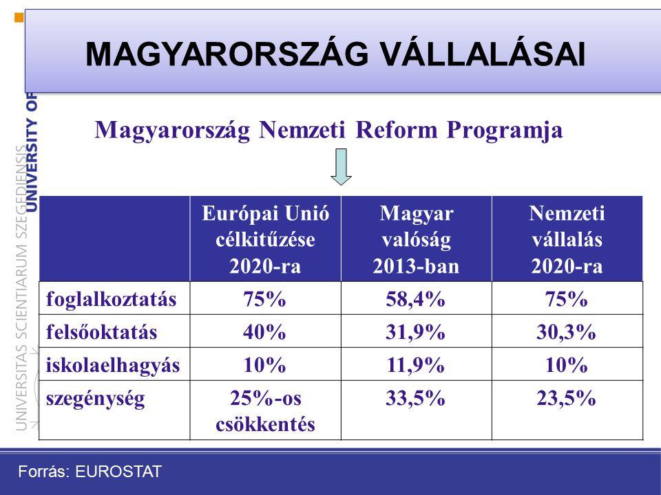 Magyarország Nemzeti Reform Programja Európai Unió célkitűzése 2020-ra Magyar valóság 2013-ban Nemzeti vállalás 2020-ra foglalkoztatás75%58,4%75% felsőoktatás40%31,9%30,3% iskolaelhagyás10%11,9%10% szegénység25%-os csökkentés 33,5%23,5% MAGYARORSZÁG VÁLLALÁSAI Forrás: EUROSTAT