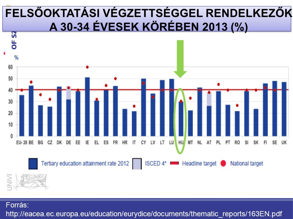 FELSŐOKTATÁSI VÉGZETTSÉGGEL RENDELKEZŐK A 30-34 ÉVESEK KÖRÉBEN 2013 (%) Forrás: http://eacea.ec.europa.eu/education/eurydice/documents/thematic_reports/163EN.pdf