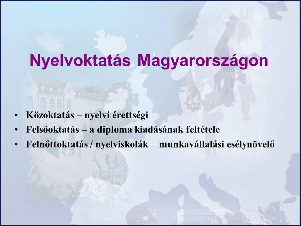 Nyelvoktatás Magyarországon Közoktatás – nyelvi érettségi Felsőoktatás – a diploma kiadásának feltétele Felnőttoktatás / nyelviskolák – munkavállalási