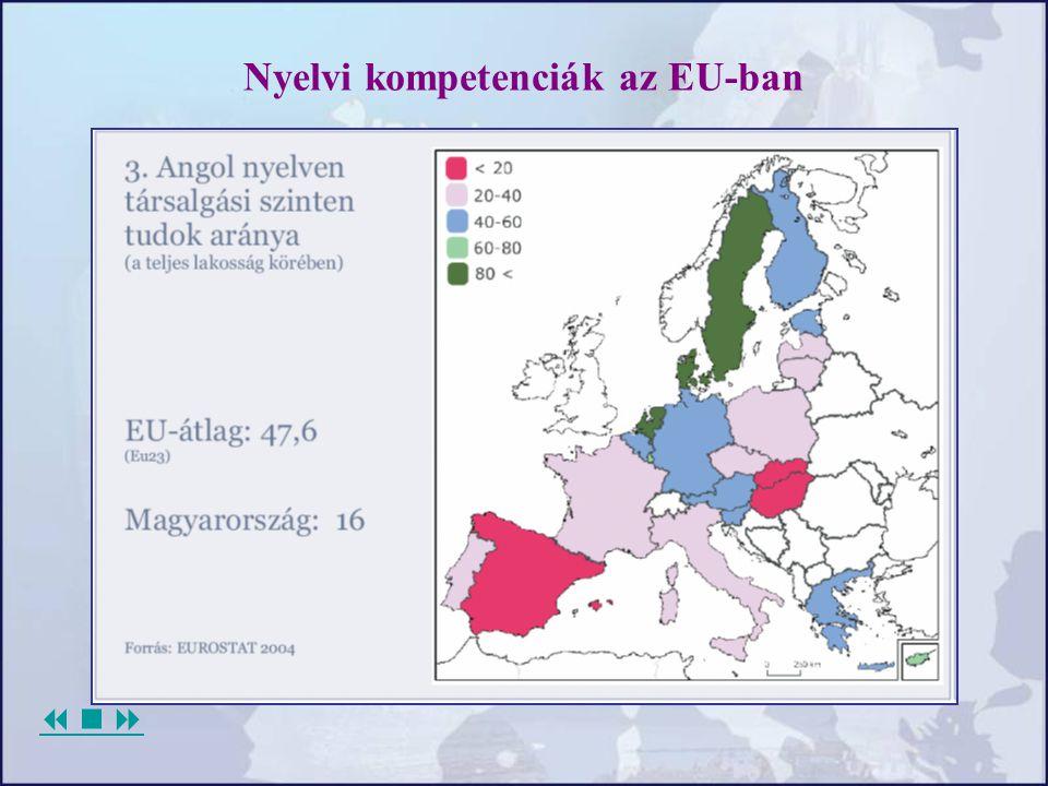 Nyelvi kompetenciák az EU-ban 