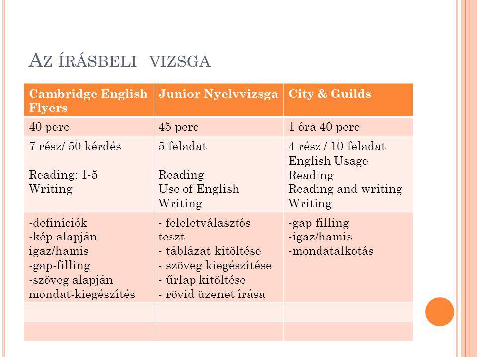 A Z ÍRÁSBELI VIZSGA Cambridge English Flyers Junior NyelvvizsgaCity & Guilds 40 perc45 perc1 óra 40 perc 7 rész/ 50 kérdés Reading: 1-5 Writing 5 feladat Reading Use of English Writing 4 rész / 10 feladat English Usage Reading Reading and writing Writing -definíciók -kép alapján igaz/hamis -gap-filling -szöveg alapján mondat-kiegészítés - feleletválasztós teszt - táblázat kitöltése - szöveg kiegészítése - űrlap kitöltése - rövid üzenet írása -gap filling -igaz/hamis -mondatalkotás