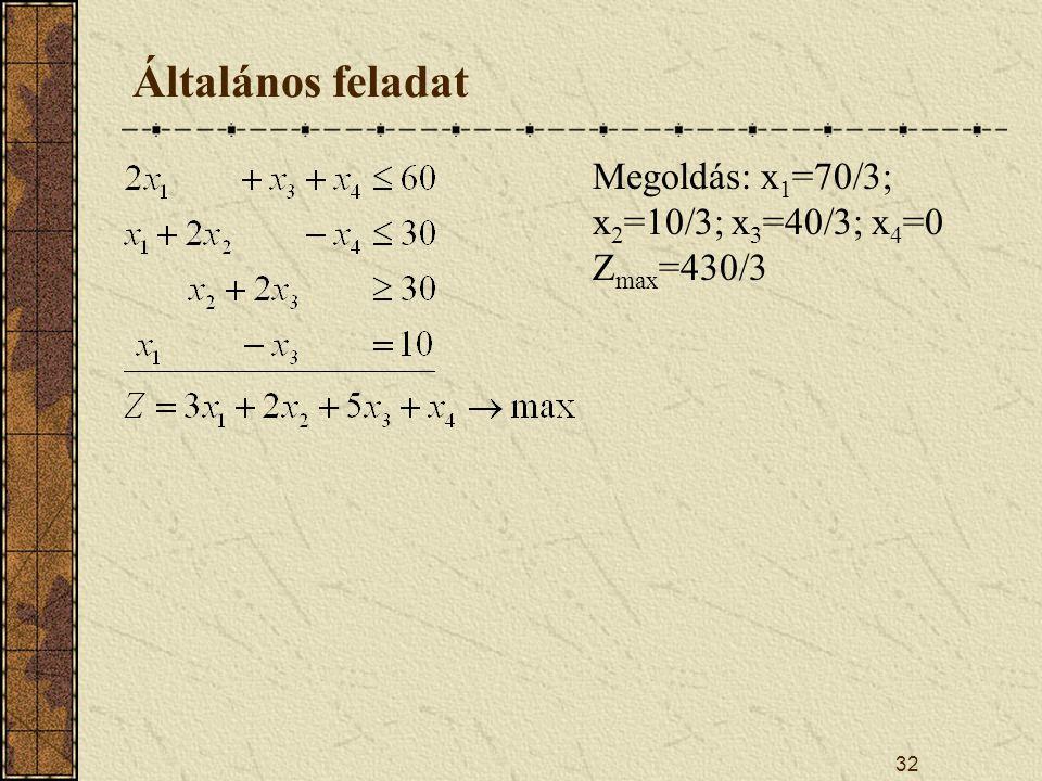32 Általános feladat Megoldás: x 1 =70/3; x 2 =10/3; x 3 =40/3; x 4 =0 Z max =430/3