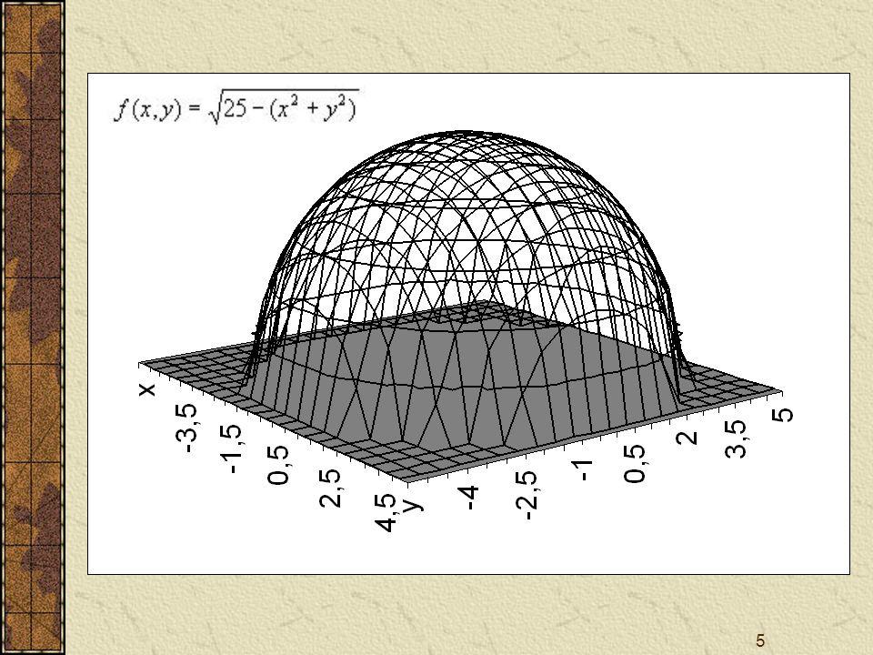 16 Határozott integrál Legyen f az [a,b] intervallumon korlátos.