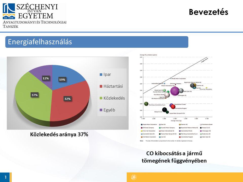 1 Bevezetés Energiafelhasználás Közlekedés aránya 37% CO kibocsátás a jármű tömegének függvényében