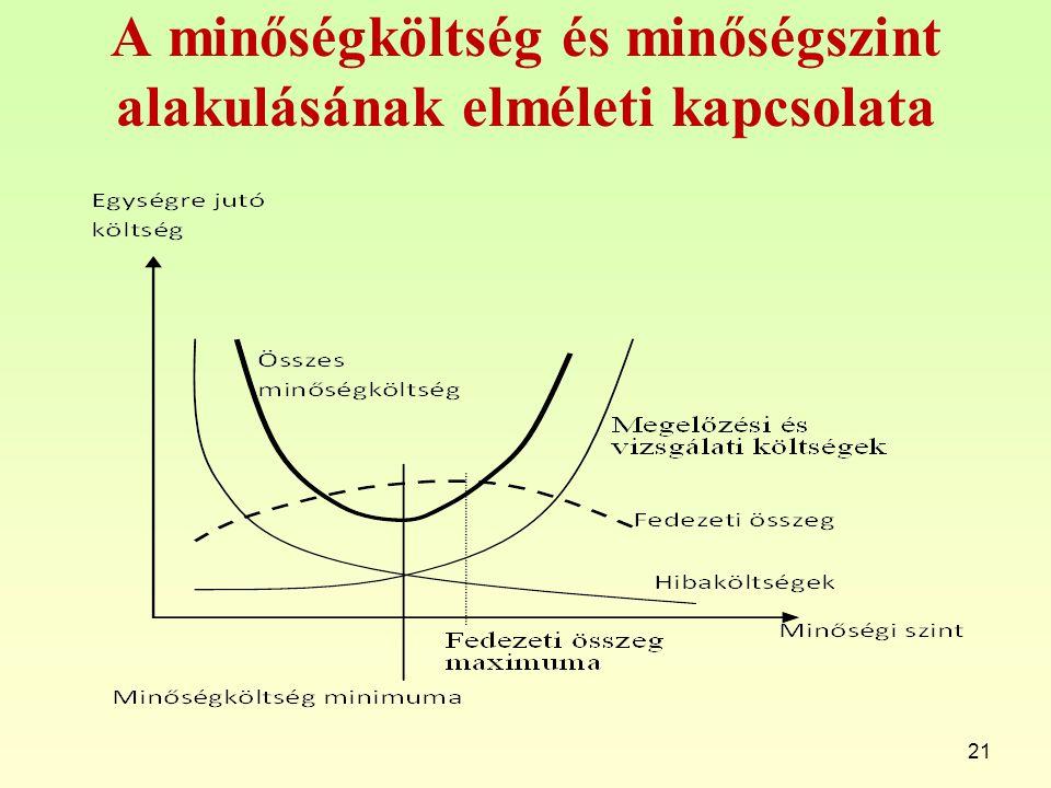 A minőségköltség és minőségszint alakulásának elméleti kapcsolata 21