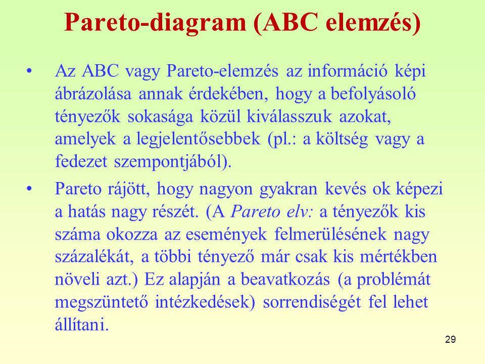 Pareto-diagram (ABC elemzés) Az ABC vagy Pareto-elemzés az információ képi ábrázolása annak érdekében, hogy a befolyásoló tényezők sokasága közül kivá