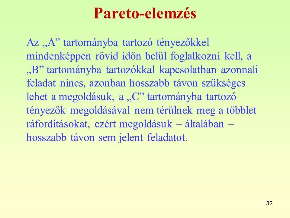 """Pareto-elemzés Az """"A"""" tartományba tartozó tényezőkkel mindenképpen rövid időn belül foglalkozni kell, a """"B"""" tartományba tartozókkal kapcsolatban azonn"""