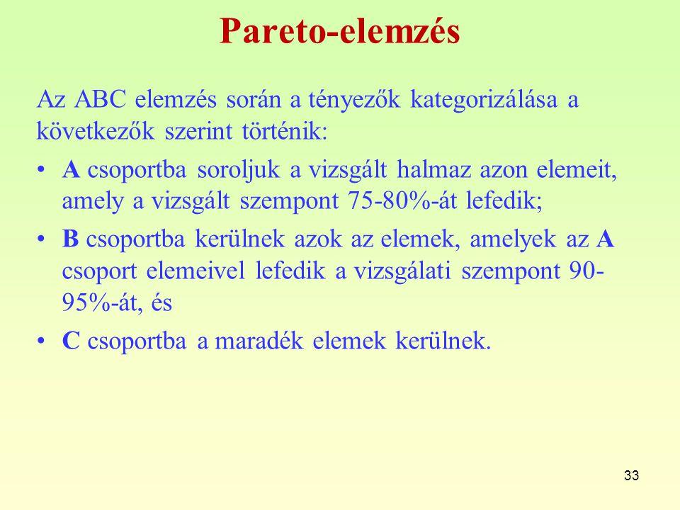 Pareto-elemzés Az ABC elemzés során a tényezők kategorizálása a következők szerint történik: A csoportba soroljuk a vizsgált halmaz azon elemeit, amel