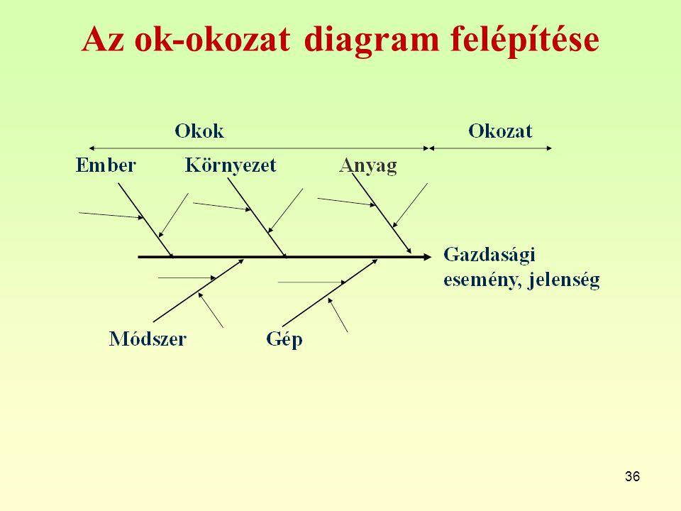 Az ok-okozat diagram felépítése 36