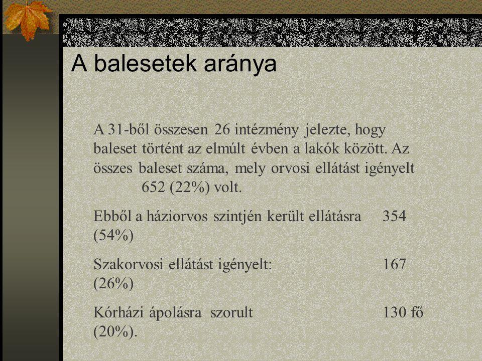 A sérült testrészek megoszlása TestrészEset% Fej18324,6 Törzs699,3 Alsó végtag33544,9 Felső végtag14920,0 Belső szervek91,2