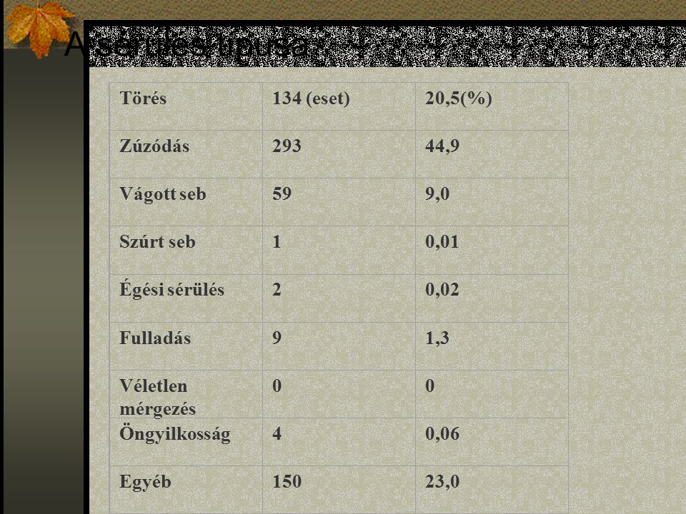 A sérülés típusa Törés134 (eset)20,5(%) Zúzódás29344,9 Vágott seb599,0 Szúrt seb10,01 Égési sérülés20,02 Fulladás91,3 Véletlen mérgezés 00 Öngyilkosság40,06 Egyéb15023,0