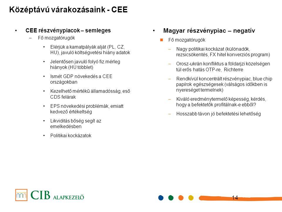 14 CEE részvénypiacok – semleges –Fő mozgatórugók Elérjük a kamatpályák alját (PL, CZ, HU), javuló költségvetési hiány adatok Jelentősen javuló folyó