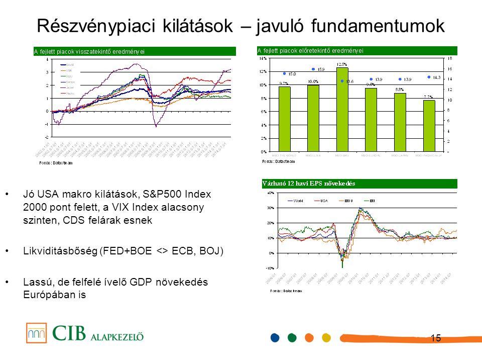 15 Részvénypiaci kilátások – javuló fundamentumok Jó USA makro kilátások, S&P500 Index 2000 pont felett, a VIX Index alacsony szinten, CDS felárak esn