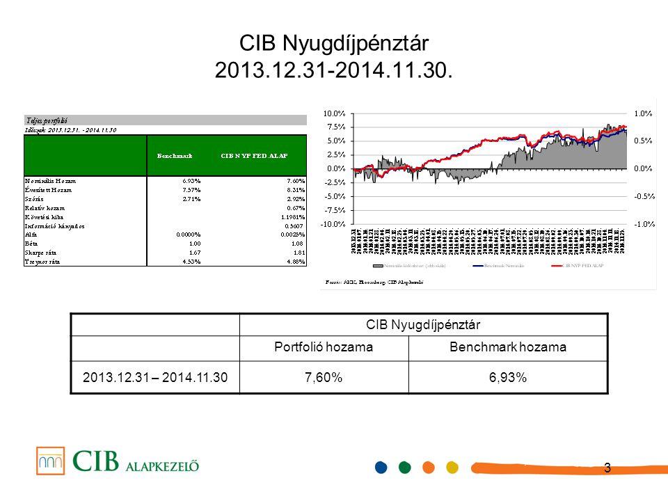 3 CIB Nyugdíjpénztár 2013.12.31-2014.11.30. CIB Nyugdíjpénztár Portfolió hozamaBenchmark hozama 2013.12.31 – 2014.11.307,60%6,93%