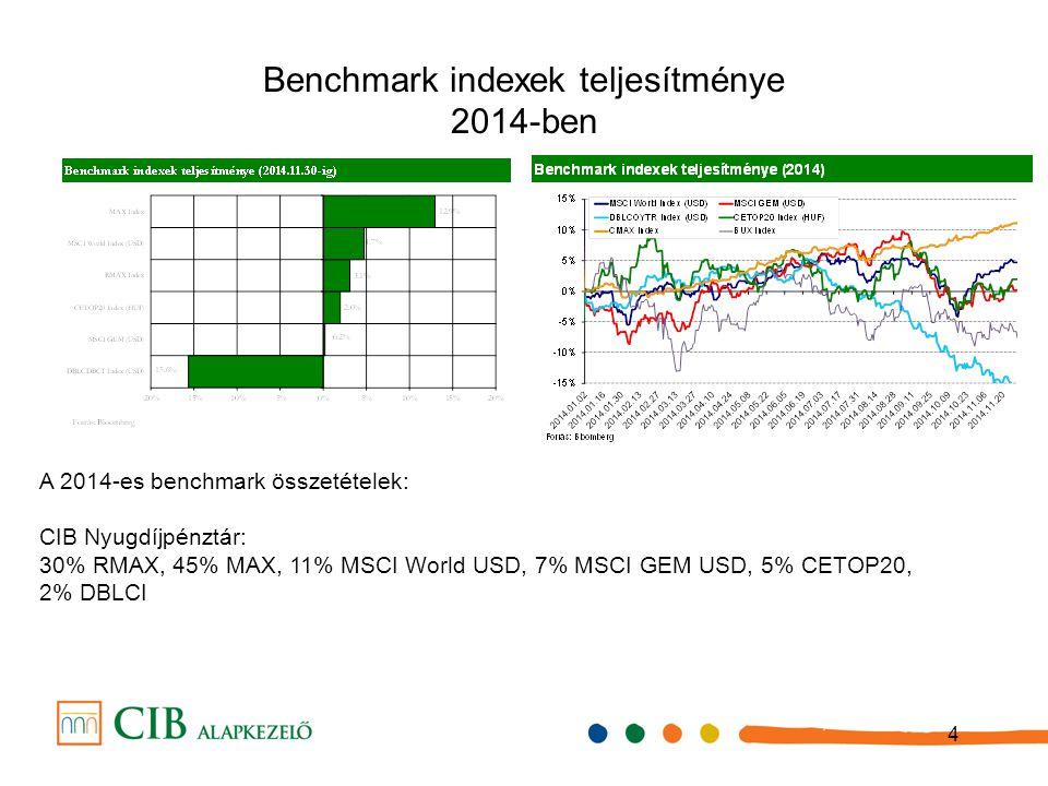4 Benchmark indexek teljes í tm é nye 2014-ben A 2014-es benchmark összetételek: CIB Nyugdíjpénztár: 30% RMAX, 45% MAX, 11% MSCI World USD, 7% MSCI GE
