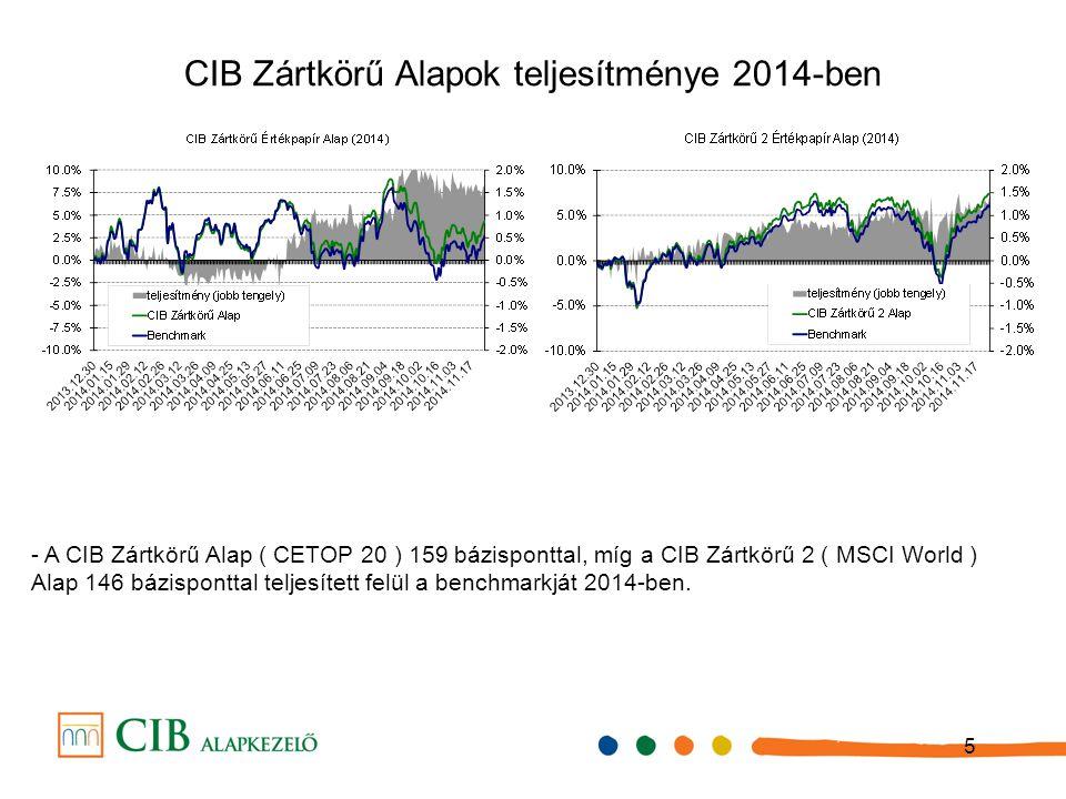 5 CIB Zártkörű Alapok teljesítménye 2014-ben - A CIB Zártkörű Alap ( CETOP 20 ) 159 bázisponttal, míg a CIB Zártkörű 2 ( MSCI World ) Alap 146 bázispo