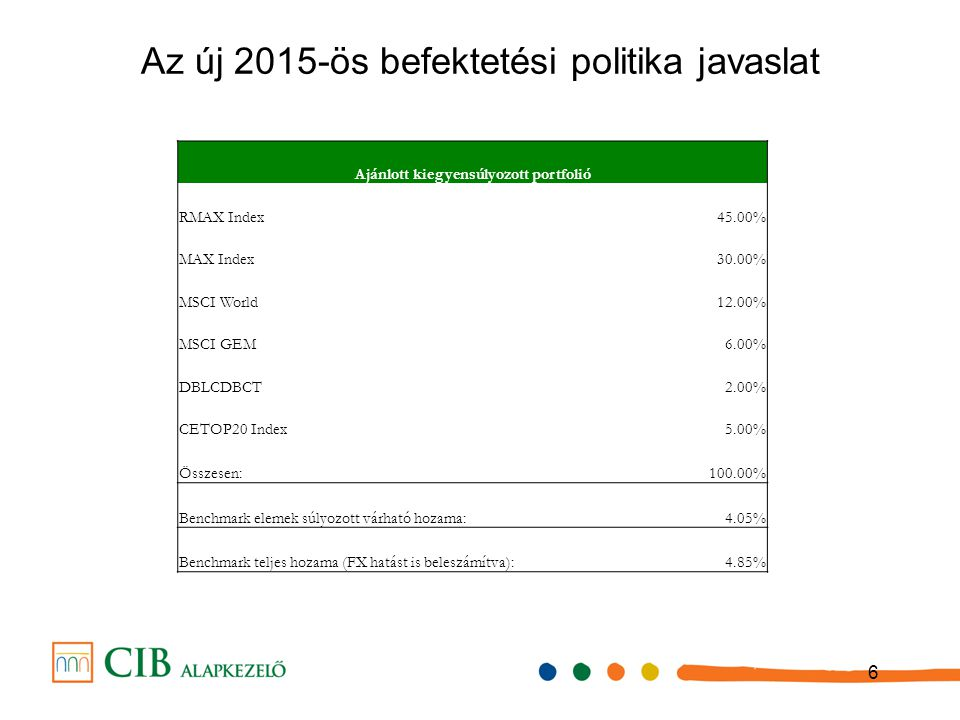 6 Az új 2015-ös befektetési politika javaslat Ajánlott kiegyensúlyozott portfolió RMAX Index45.00% MAX Index30.00% MSCI World12.00% MSCI GEM6.00% DBLC