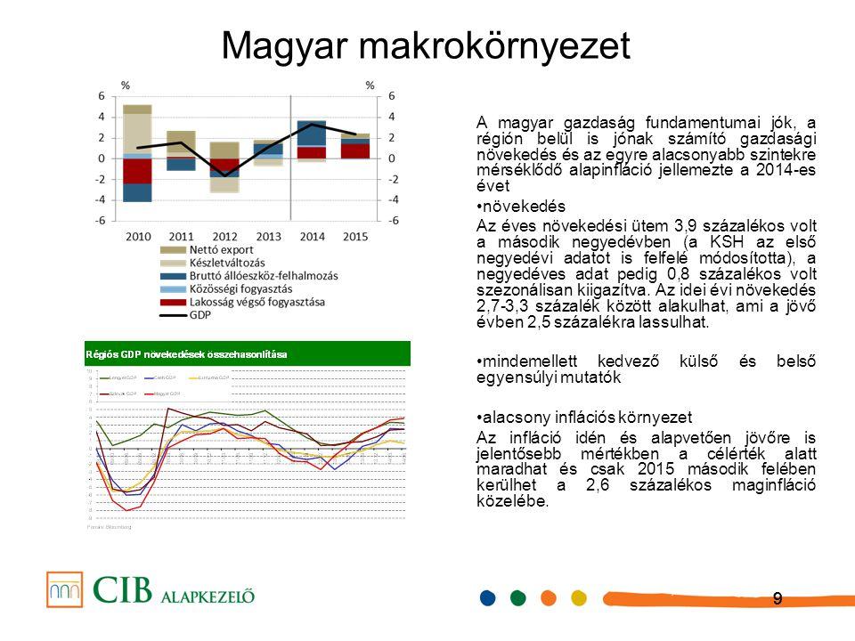 999 Magyar makrokörnyezet A magyar gazdaság fundamentumai jók, a régión belül is jónak számító gazdasági növekedés és az egyre alacsonyabb szintekre m