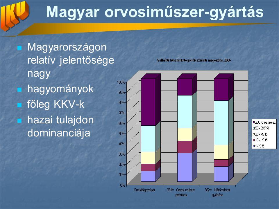 Magyar orvosiműszer-gyártás Magyarországon relatív jelentősége nagy hagyományok főleg KKV-k hazai tulajdon dominanciája