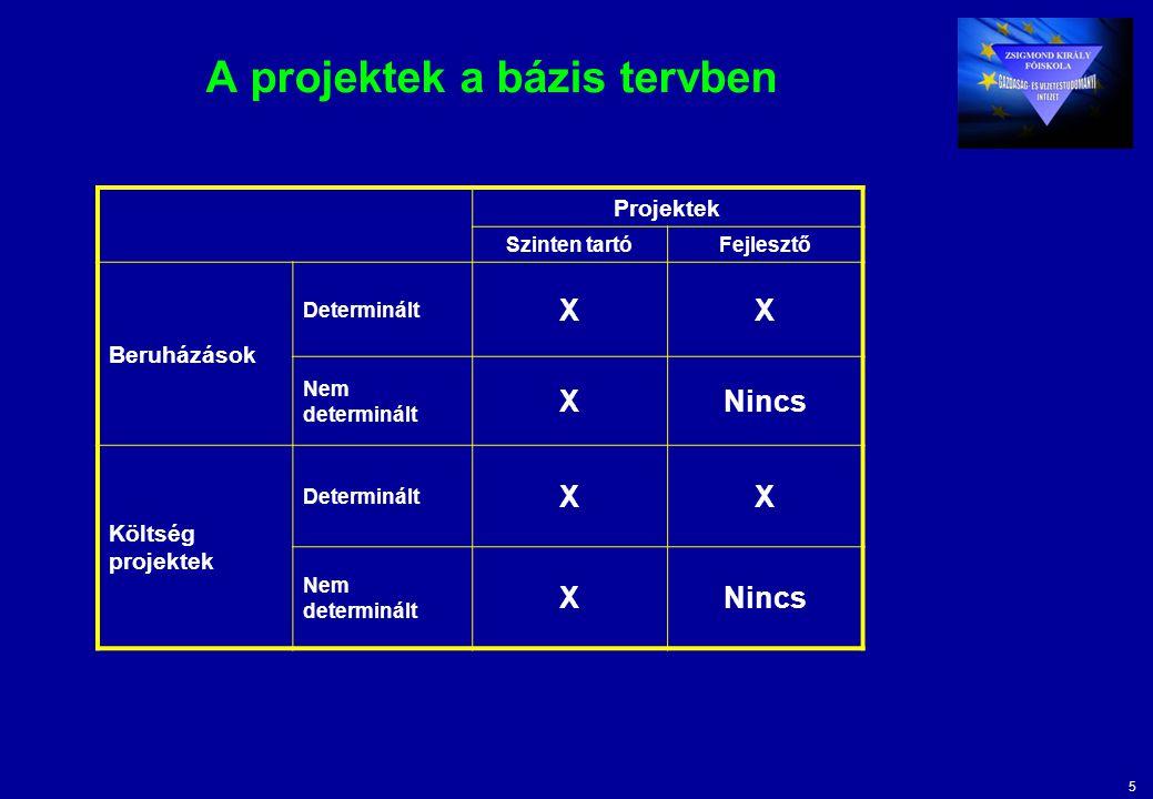 5 A projektek a bázis tervben Projektek Szinten tartóFejlesztő Beruházások Determinált XX Nem determinált XNincs Költség projektek Determinált XX Nem