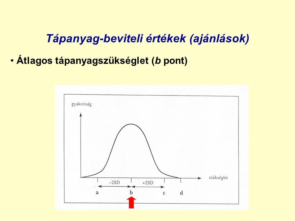 Tápanyag-beviteli értékek (ajánlások) Legkisebb tápanyag-beviteli érték (a pont)