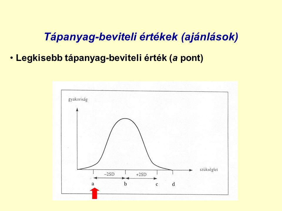 Tápanyag-beviteli értékek (ajánlások) Tápanyag-beviteli referenciaérték (c pont)