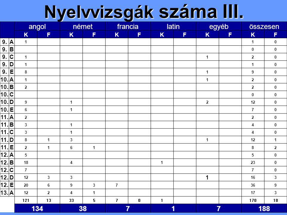 Nyelvvizsgák száma III. angolnémetfrancialatinegyébösszesen KFKFKFKFKFKF 9.A 1 10 B 00 C 1 120 D 1 10 E 8 190 10.A 1 120 B 2 20 C 00 D 9 1 2120 10.E 6