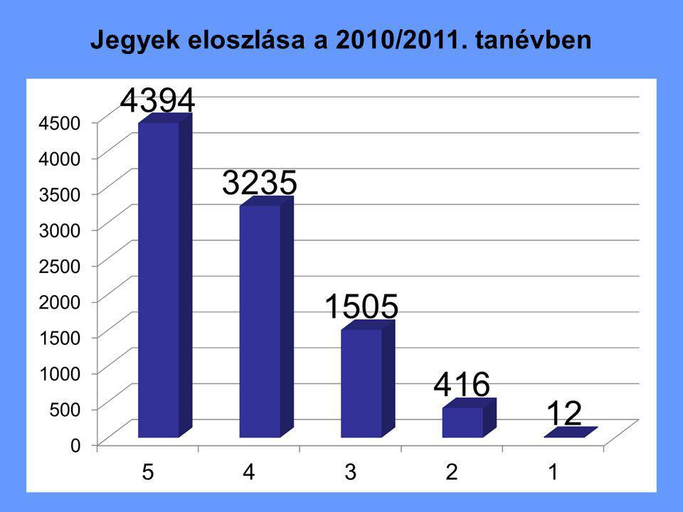 Jegyek eloszlása a 2010/2011. tanévben