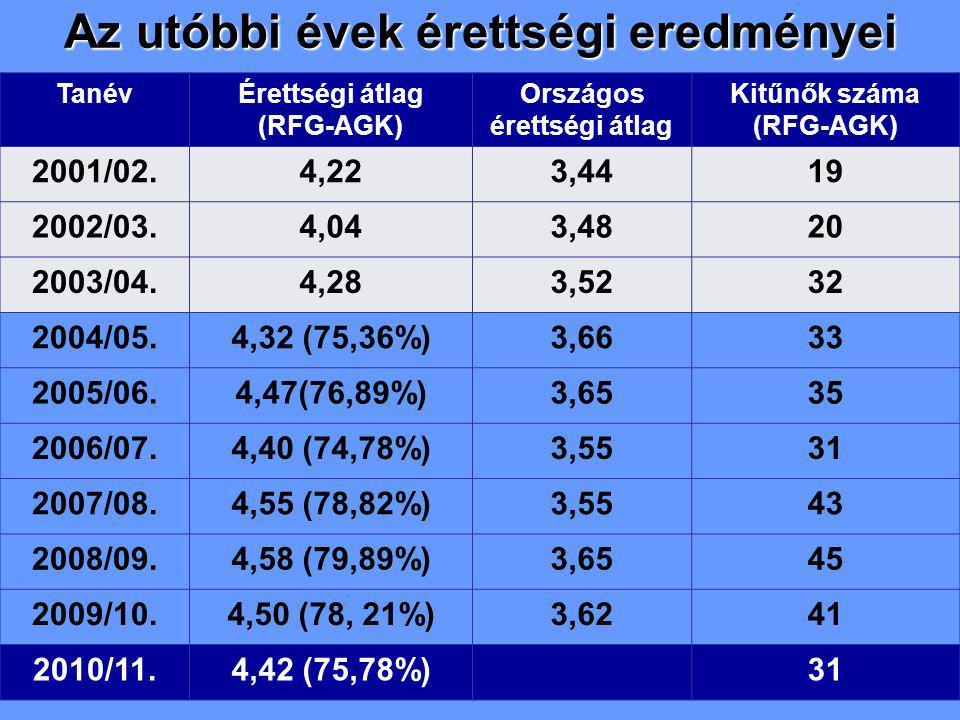 Az utóbbi évek érettségi eredményei TanévÉrettségi átlag (RFG-AGK) Országos érettségi átlag Kitűnők száma (RFG-AGK) 2001/02.4,223,4419 2002/03.4,043,4820 2003/04.4,283,5232 2004/05.4,32 (75,36%)3,6633 2005/06.4,47(76,89%)3,6535 2006/07.4,40 (74,78%)3,5531 2007/08.4,55 (78,82%)3,5543 2008/09.4,58 (79,89%)3,6545 2009/10.4,50 (78, 21%)3,6241 2010/11.4,42 (75,78%)31