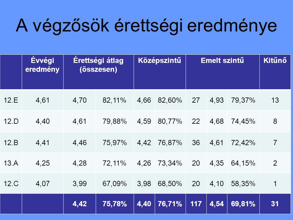 A végzősök érettségi eredménye Évvégi eredmény Érettségi átlag (összesen) KözépszintűEmelt szintűKitűnő 12.E4,614,7082,11%4,6682,60%274,9379,37%13 12.D4,404,6179,88%4,5980,77%224,6874,45%8 12.B4,414,4675,97%4,4276,87%364,6172,42%7 13.A4,254,2872,11%4,2673,34%204,3564,15%2 12.C4,073,9967,09%3,9868,50%204,1058,35%1 4,4275,78%4,4076,71%1174,5469,81%31