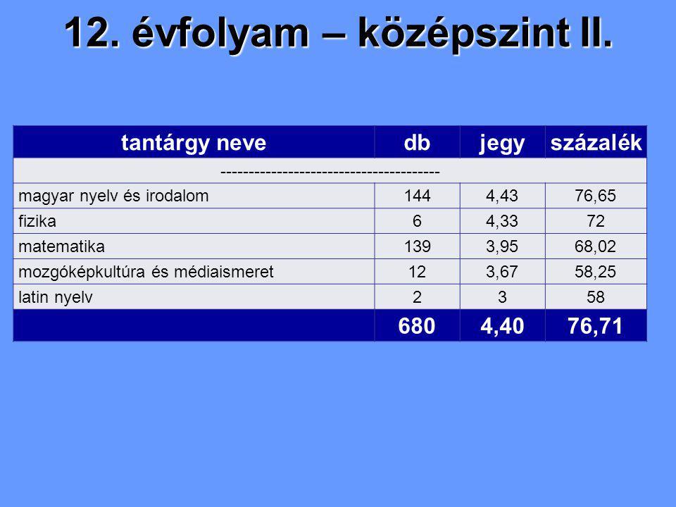 12. évfolyam – középszint II. tantárgy nevedbjegyszázalék --------------------------------------- magyar nyelv és irodalom1444,4376,65 fizika64,3372 m